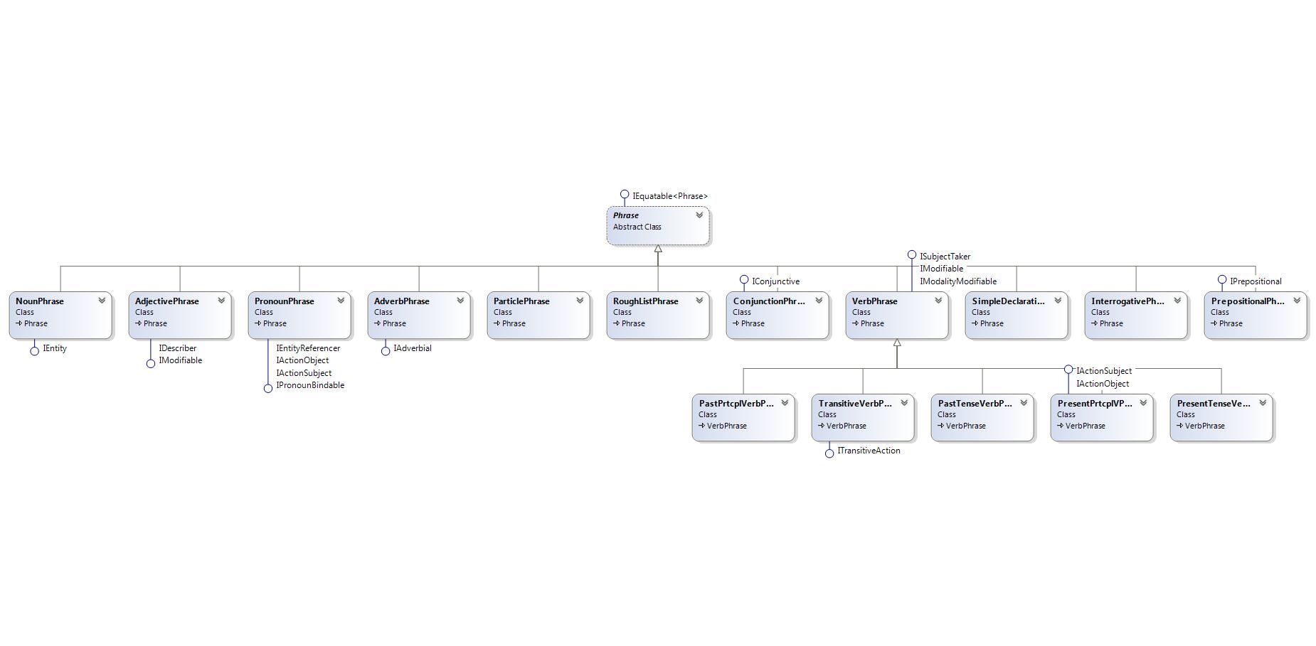 Old dominion university cs411 lasi document parsing algorithm cd phrase types overview ccuart Choice Image