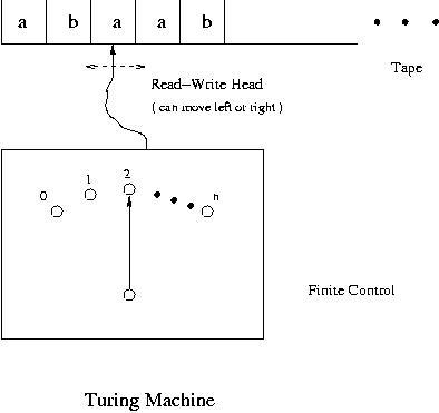 turing machine definition