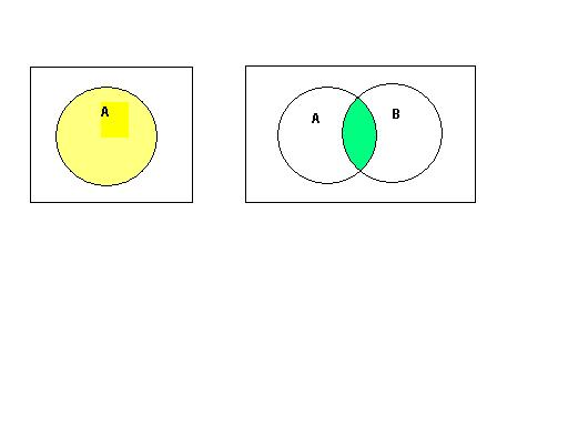 Review1 from the above venn diagram it should be very clear that a ccuart Images
