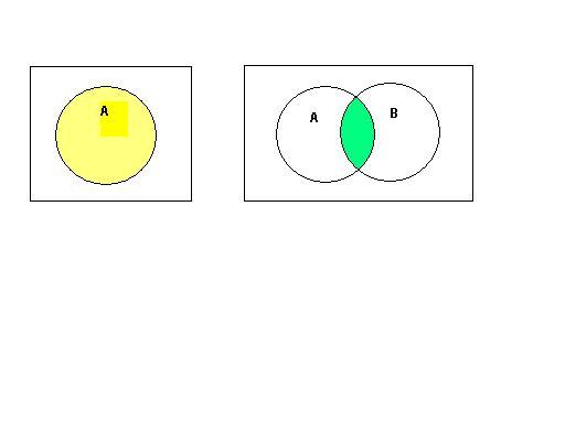 A or b venn diagram selol ink a ccuart Choice Image