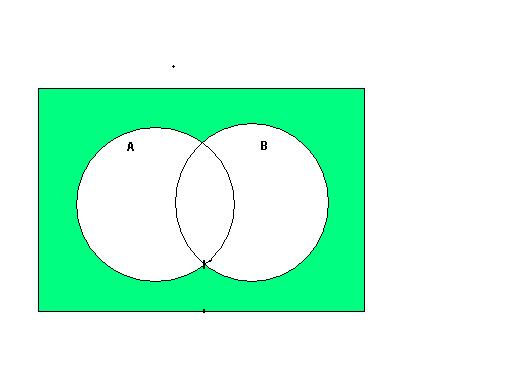 Chapter1 green shaded region in the above venn diagram is common for both a and b and so represents the intersection a and b ccuart Images