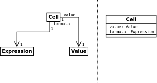 uml class relationship diagrams UML Class Diagram Relationships in a specification or implementation perspective roles often correspond to attribute names these two representations are in a sense equivalent
