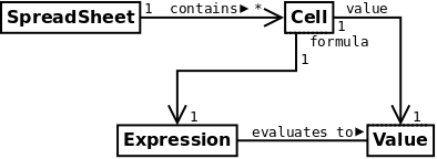Uml class relationship diagrams 43 navigability ccuart Gallery