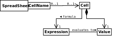 Uml class relationship diagrams a qualified association describes a situation in which one class is related to multiple instances of another but the collection of related instances is ccuart Gallery