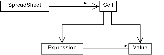 Uml class relationship diagrams 43 navigability ccuart Image collections