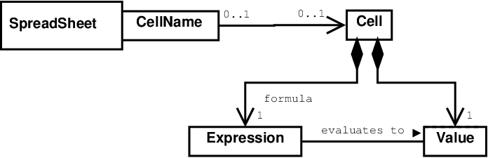 UML Class Relationship Diagrams