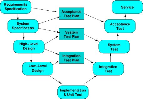Software development process models although the waterfall model shows vv as a separate phase near the end we know that some forms of vv occur much earlier ccuart Image collections